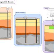 Energie Upcycling NO-Twente
